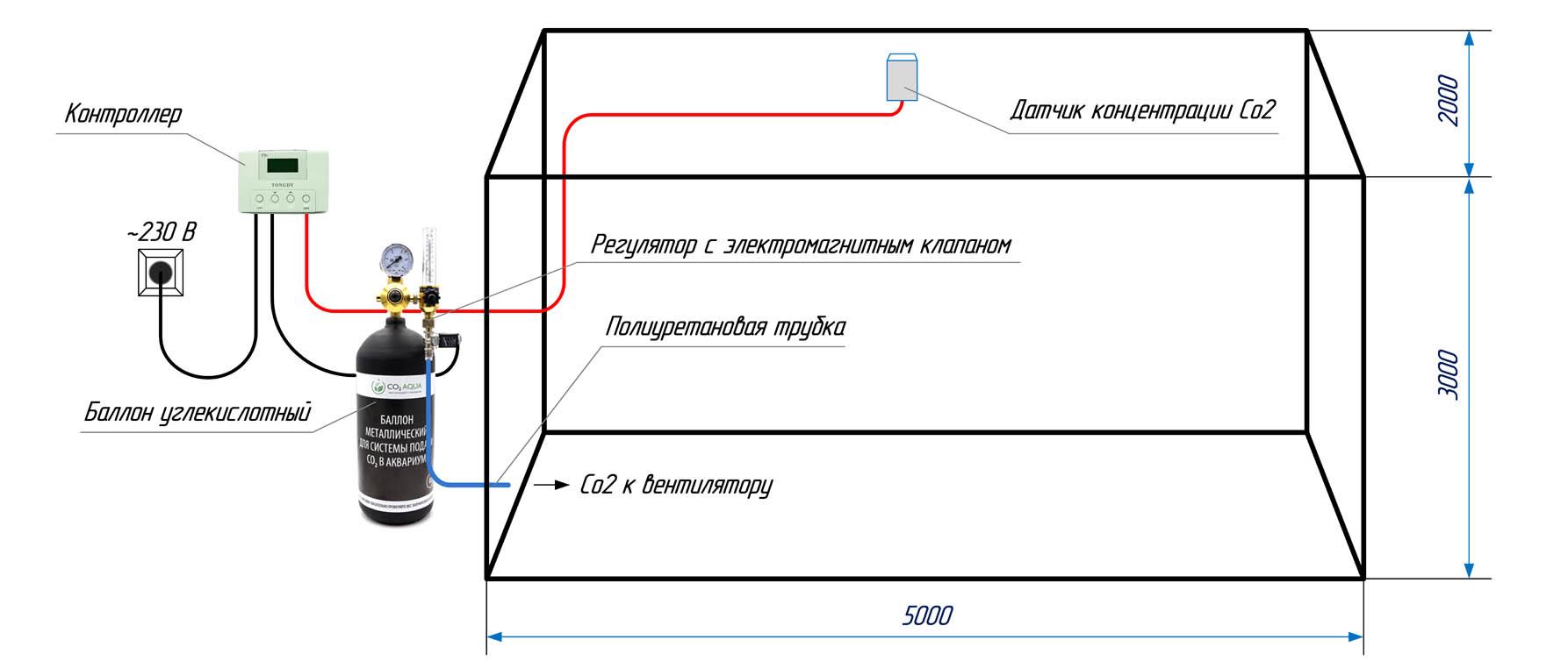 Расположение оборудования при подачи Со2 в теплице