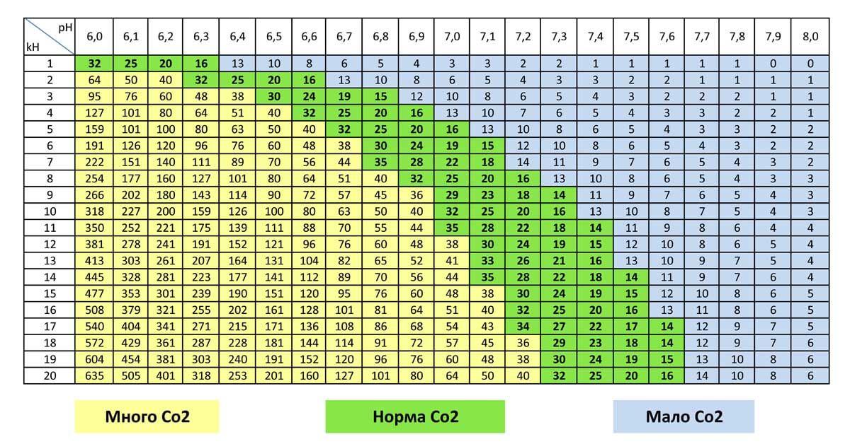 Содержание Со2 в аквариумной воде в зависимости от карбонатной жесткости °dKH и значения pH