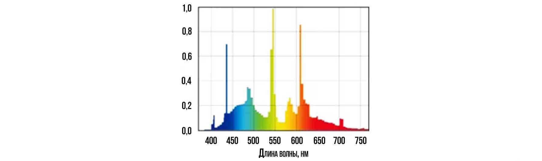 Спектральная характеристика люминесцентной лампы
