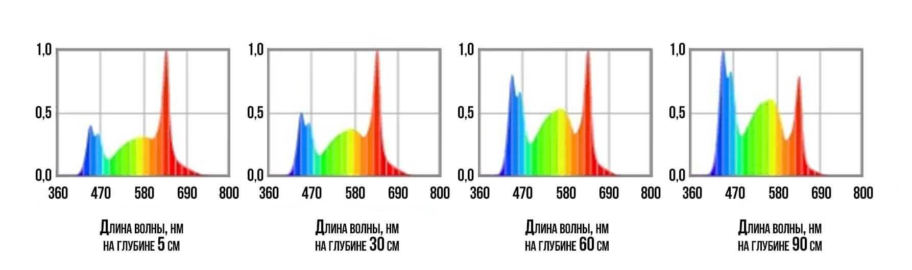 Зависимость спектра от глубины в аквариуме