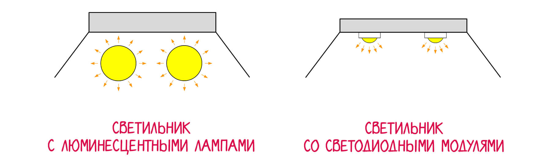 Сравнение светодиодных и люминесцентных аквариумных светильников